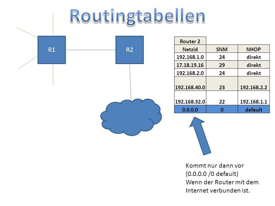 Routingtabellen R1 R2 Kommt nur dann vor (0.0.0.0 /0 default)
