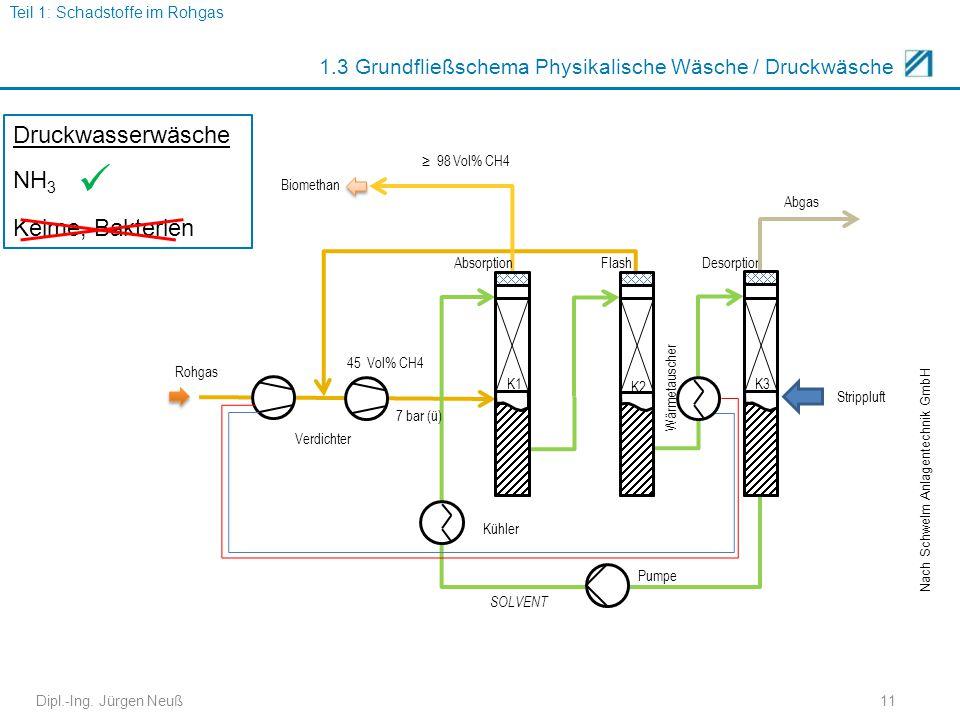 1.3 Grundfließschema Physikalische Wäsche / Druckwäsche