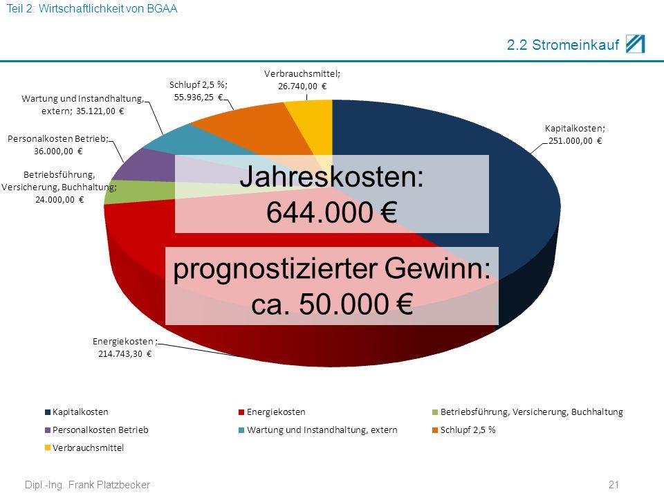 prognostizierter Gewinn: ca. 50.000 €