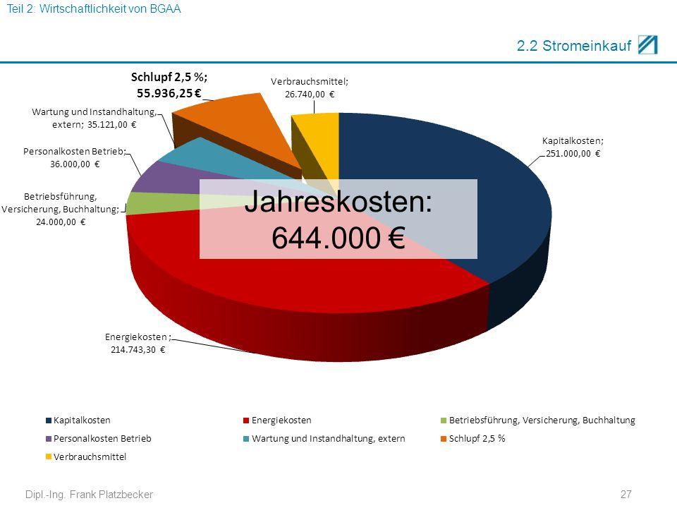 Jahreskosten: 644.000 € 2.2 Stromeinkauf