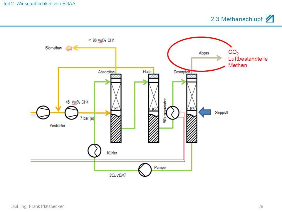 2.3 Methanschlupf CO2 Luftbestandteile Methan