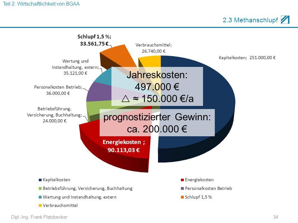 prognostizierter Gewinn: ca. 200.000 €