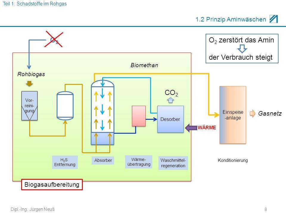 O2 O2 zerstört das Amin der Verbrauch steigt CO2