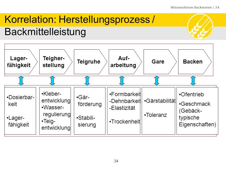 Korrelation: Herstellungsprozess / Backmittelleistung