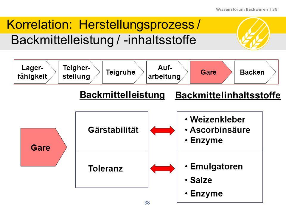 Korrelation: Herstellungsprozess / Backmittelleistung / -inhaltsstoffe
