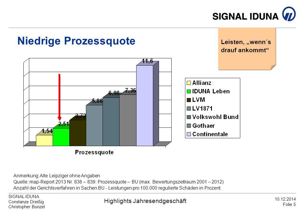 Niedrige Prozessquote