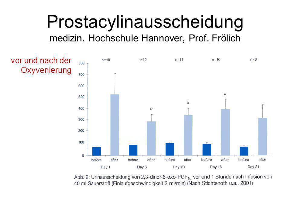 Prostacylinausscheidung medizin. Hochschule Hannover, Prof. Frölich