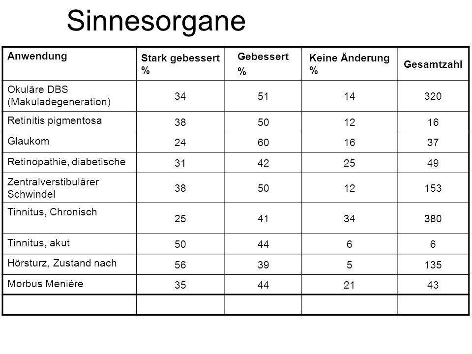 Sinnesorgane Anwendung Stark gebessert % Gebessert % Keine Änderung %