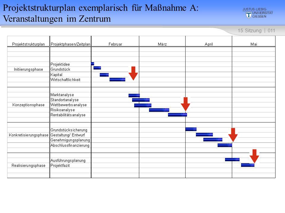 Projektstrukturplan exemplarisch für Maßnahme A: Veranstaltungen im Zentrum