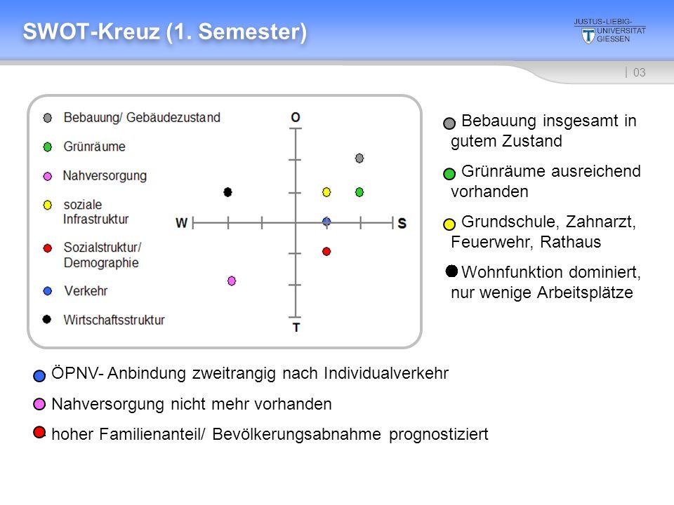 SWOT-Kreuz (1. Semester)