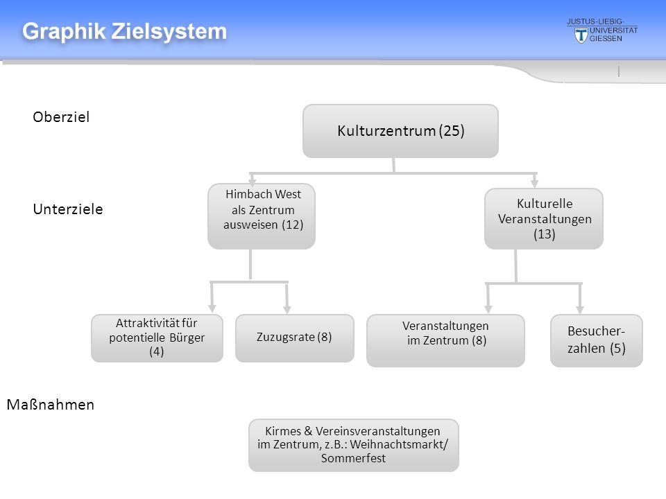 Oberziel Kulturzentrum (25) Unterziele Maßnahmen