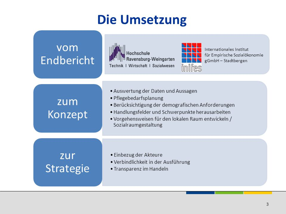 Die Umsetzung vom Endbericht zum Konzept zur Strategie