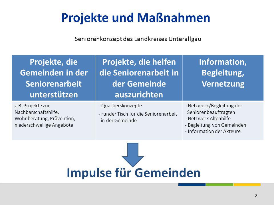 Projekte und Maßnahmen
