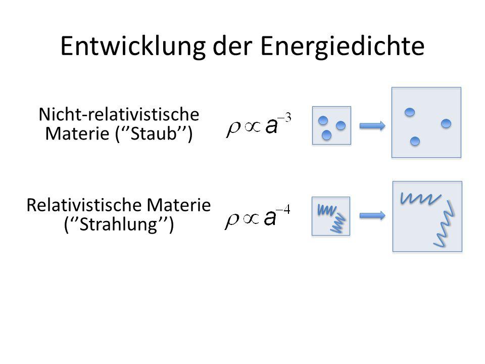 Entwicklung der Energiedichte