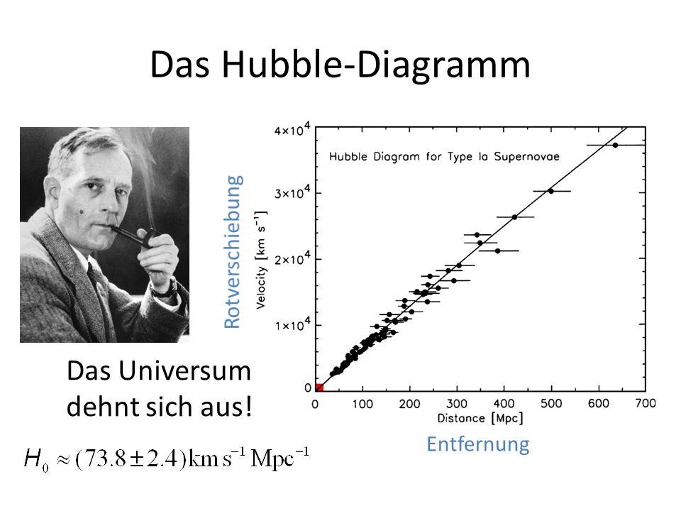 Das Hubble-Diagramm Das Universum dehnt sich aus! Rotverschiebung