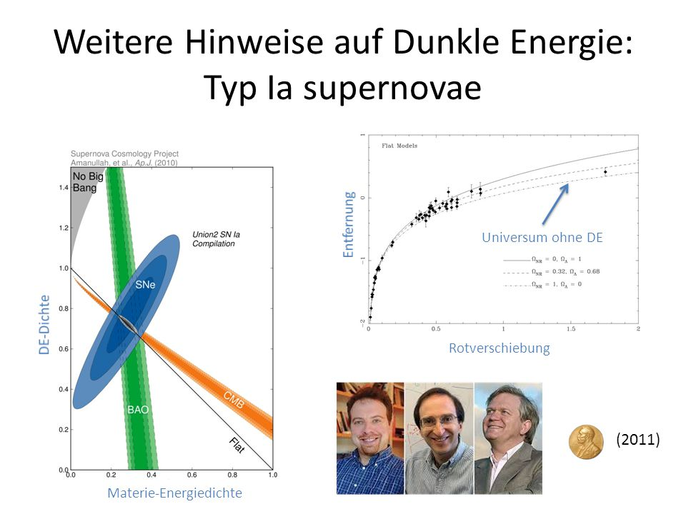 Weitere Hinweise auf Dunkle Energie: Typ Ia supernovae