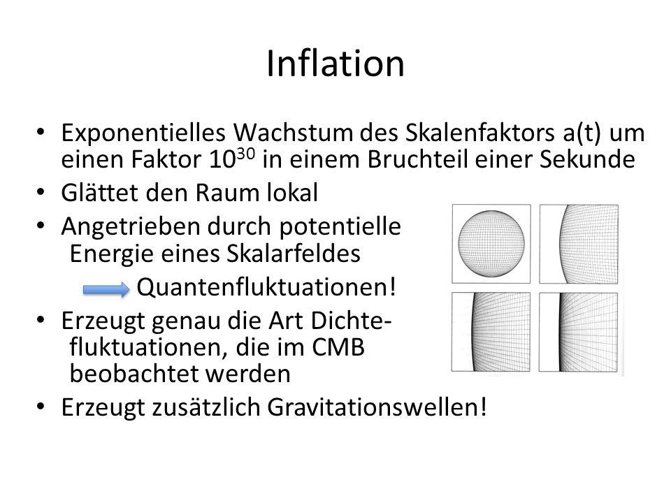 Inflation Exponentielles Wachstum des Skalenfaktors a(t) um einen Faktor 1030 in einem Bruchteil einer Sekunde.
