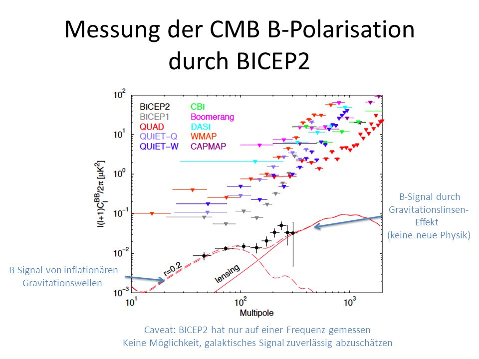 Messung der CMB B-Polarisation durch BICEP2