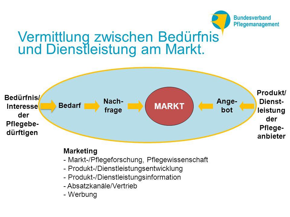 Vermittlung zwischen Bedürfnis und Dienstleistung am Markt.