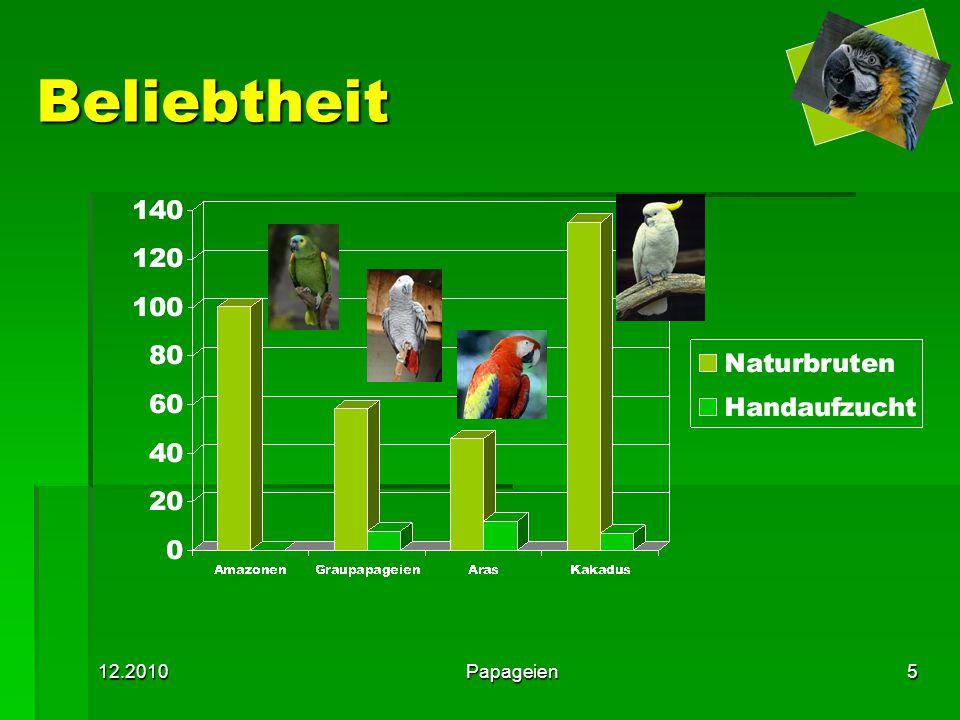 Beliebtheit 12.2010 Papageien