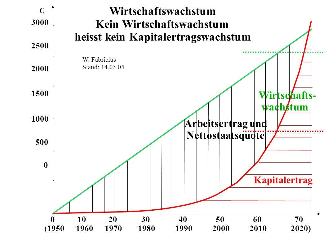 Kein Wirtschaftswachstum heisst kein Kapitalertragswachstum