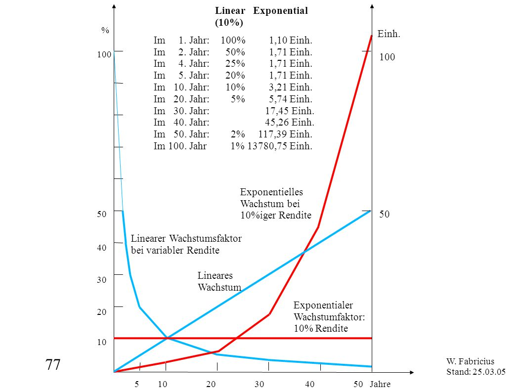 77 5 10 20 30 40 50 Jahre Linear Exponential (10%) Einh.