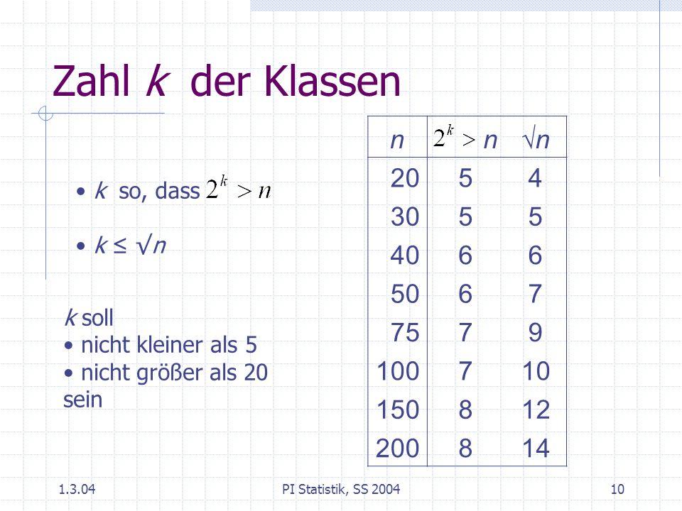 Zahl k der Klassen n. √n. 20. 5. 4. 30. 40. 6. 50. 7. 75. 9. 100. 10. 150. 8. 12. 200.