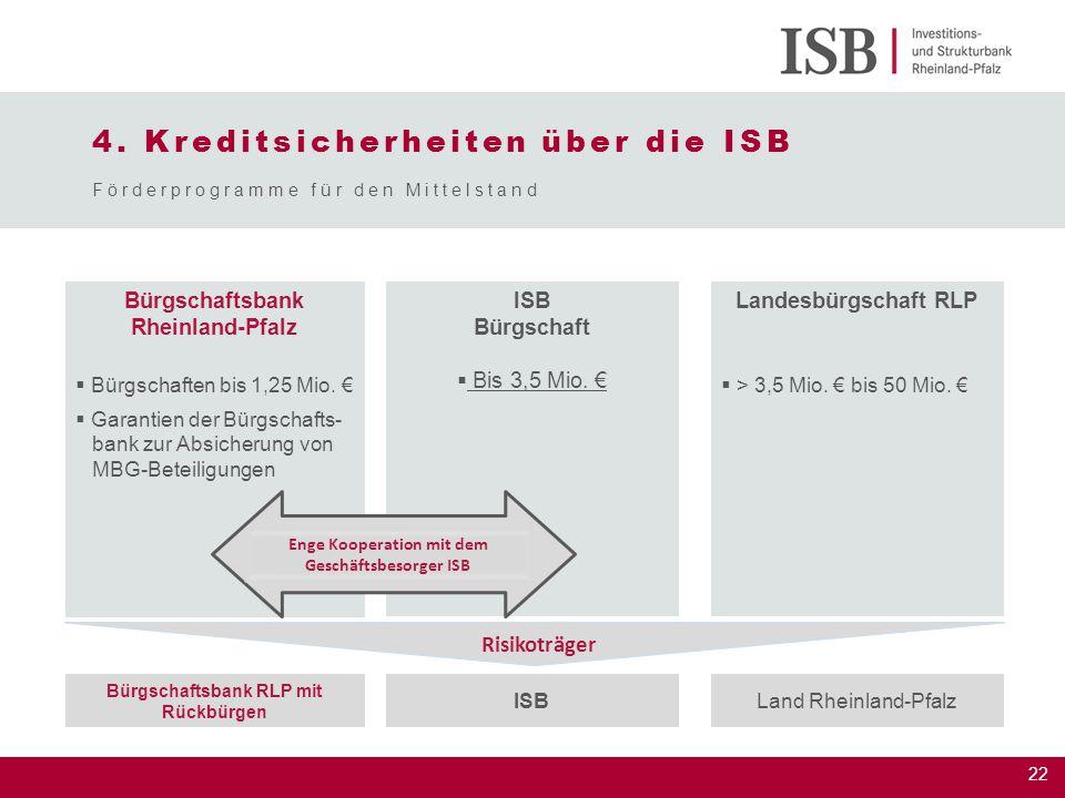 4. Kreditsicherheiten über die ISB