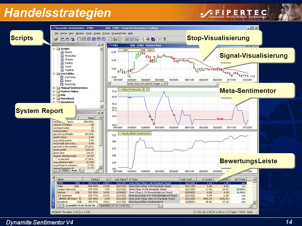 Handelsstrategien Scripts Stop-Visualisierung Signal-Visualisierung