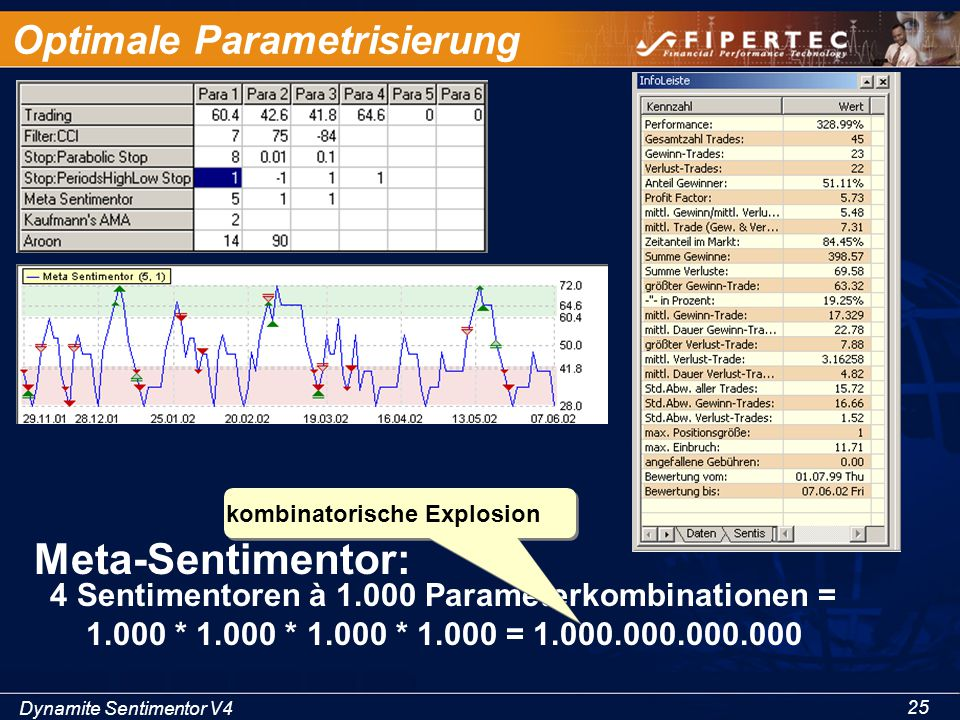 Optimale Parametrisierung