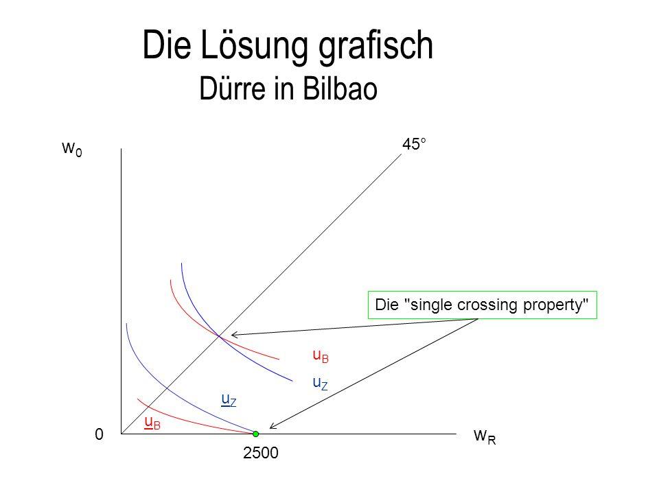Die Lösung grafisch Dürre in Bilbao