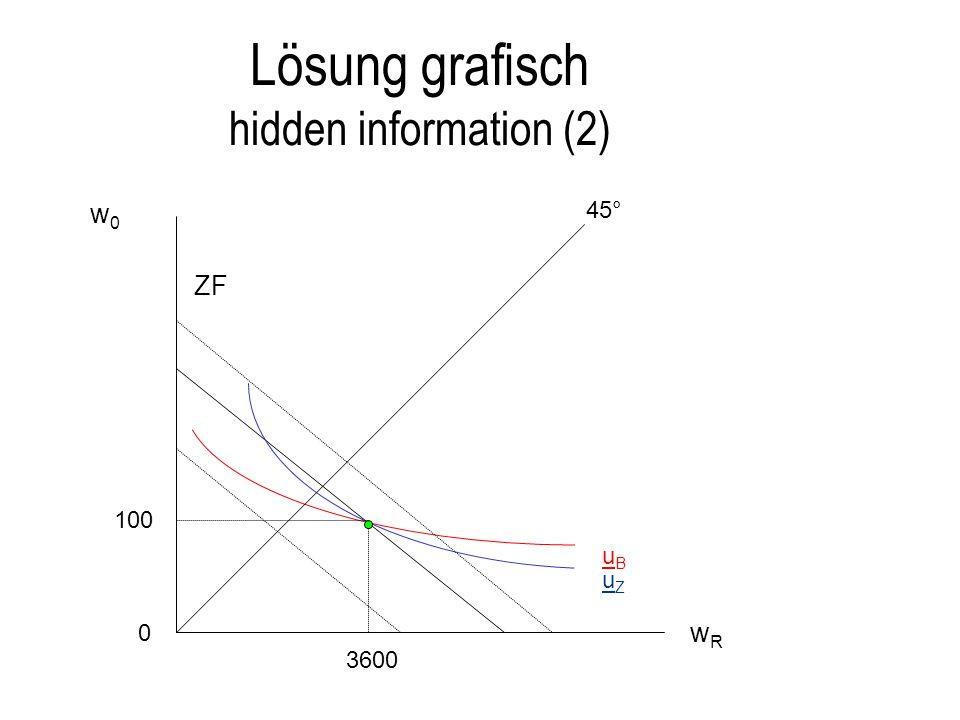 Lösung grafisch hidden information (2)