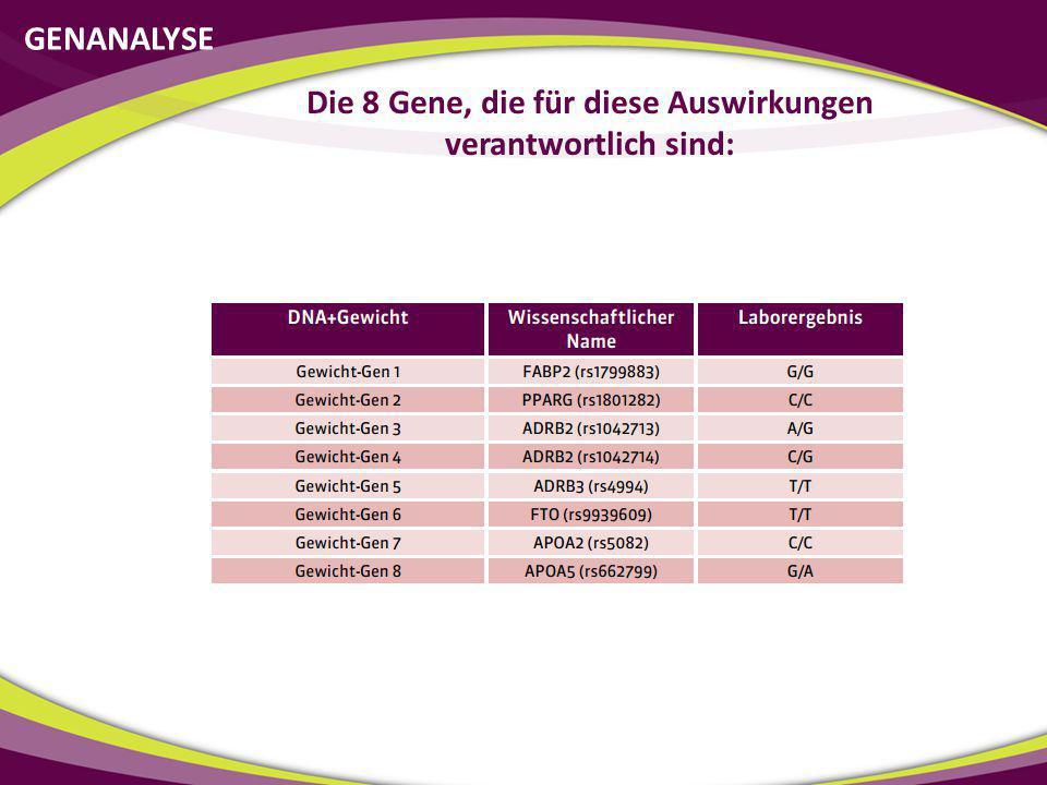 Die 8 Gene, die für diese Auswirkungen verantwortlich sind: