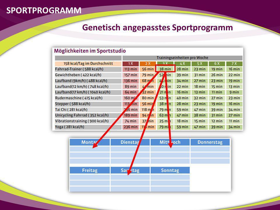 Genetisch angepasstes Sportprogramm
