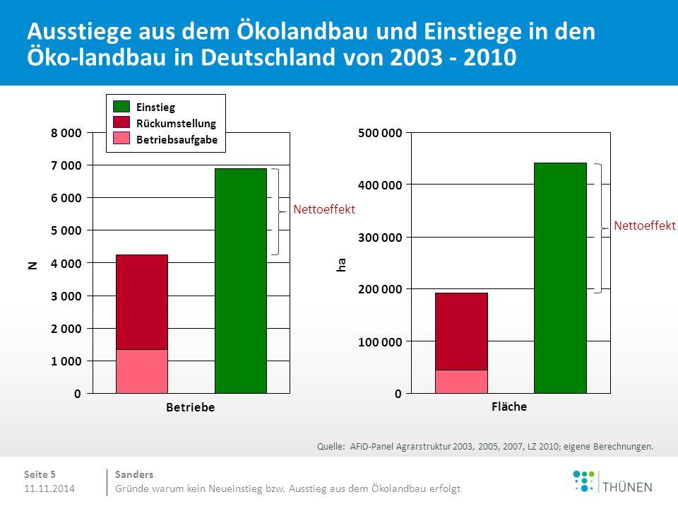 Ausstiege aus dem Ökolandbau und Einstiege in den Öko-landbau in Deutschland von 2003 - 2010