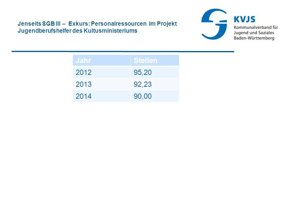 Jenseits SGB III – Exkurs: Personalressourcen Im Projekt Jugendberufshelfer des Kultusministeriums