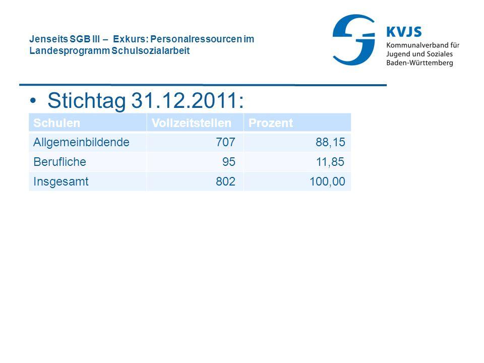 Stichtag 31.12.2011: Schulen Vollzeitstellen Prozent Allgemeinbildende