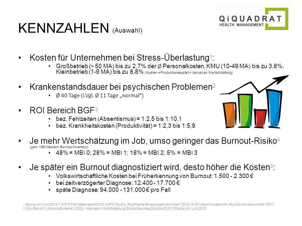 KENNZAHLEN (Auswahl) Kosten für Unternehmen bei Stress-Überlastung1: