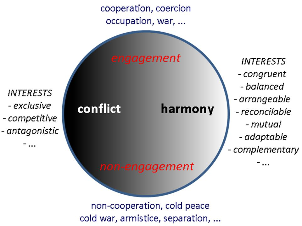 In reality, different categories: Conflict/harmony describes the content, engagement/non-enegagement describes the form of relations