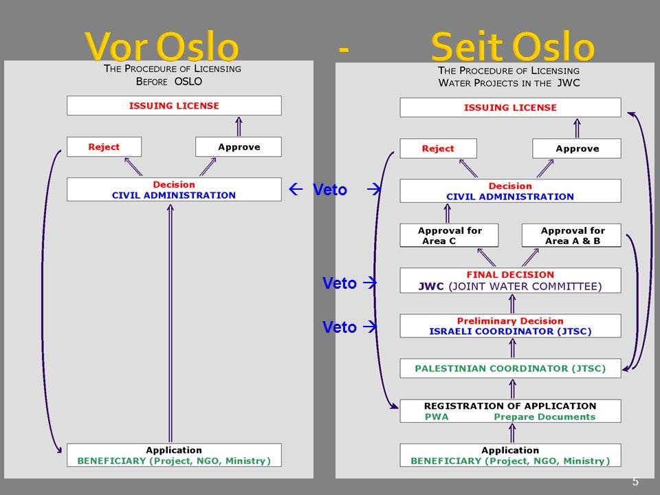 Vor Oslo - Seit Oslo  Veto  Veto  Veto 