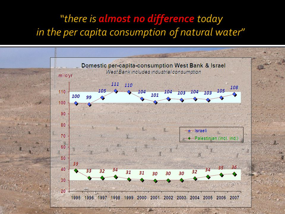 there is almost no difference today in the per capita consumption of natural water