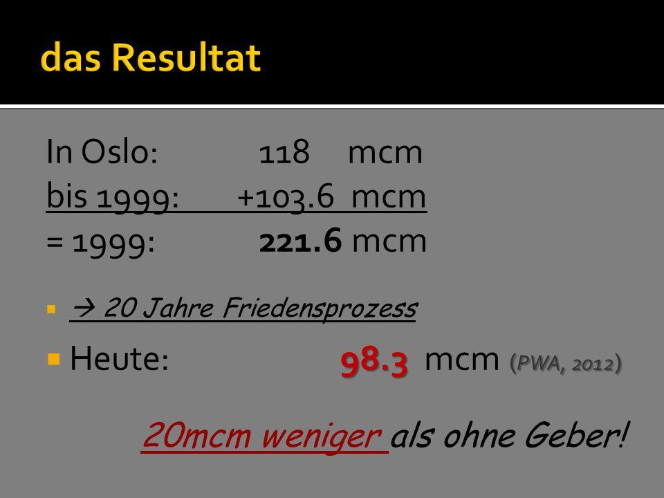 das Resultat In Oslo: 118 mcm bis 1999: +103.6 mcm = 1999: 221.6 mcm