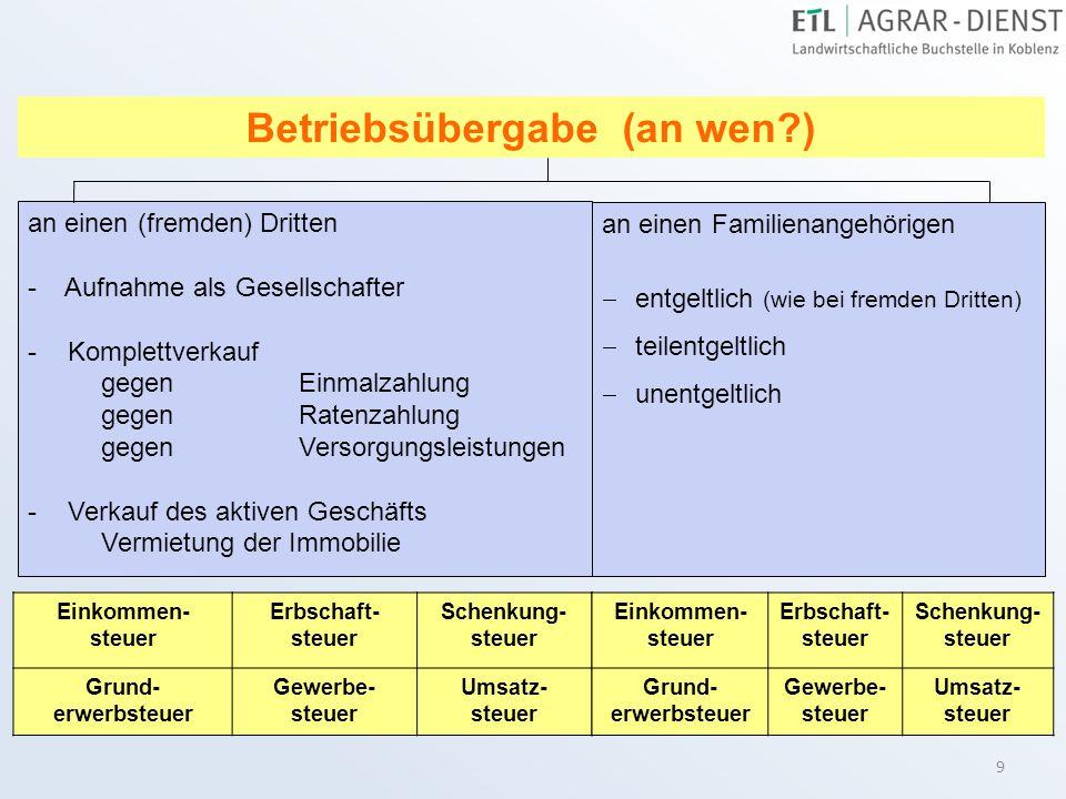 Betriebsübergabe (an wen )