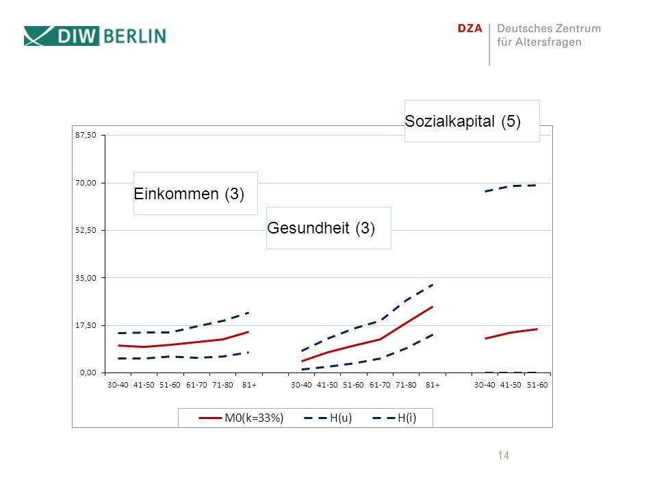 Sozialkapital (5) Einkommen (3) Gesundheit (3)