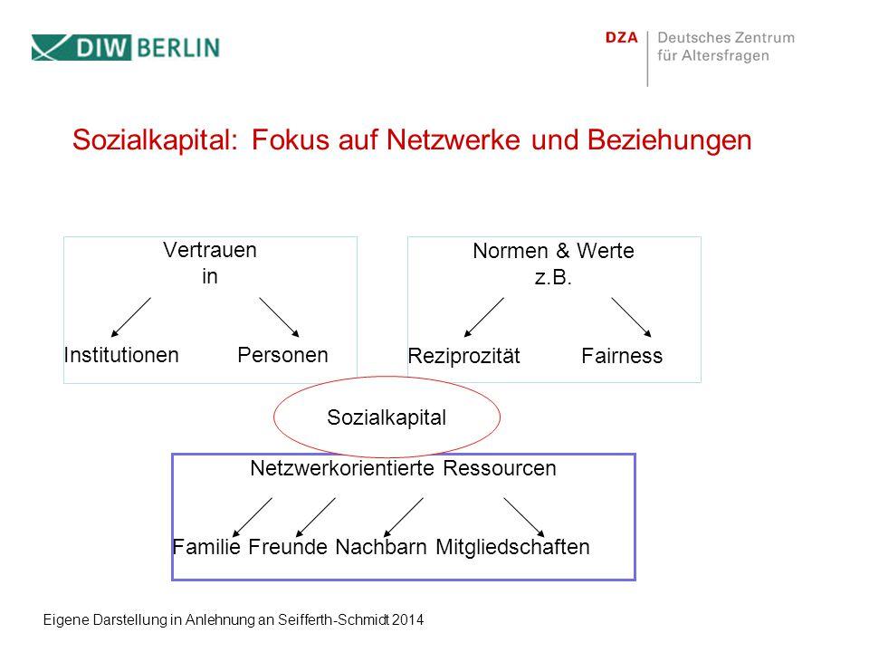 Sozialkapital: Fokus auf Netzwerke und Beziehungen