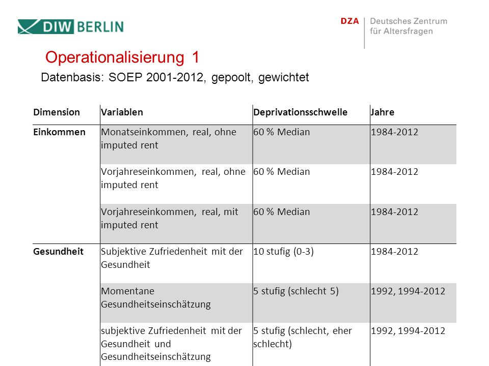 Operationalisierung 1 Datenbasis: SOEP 2001-2012, gepoolt, gewichtet