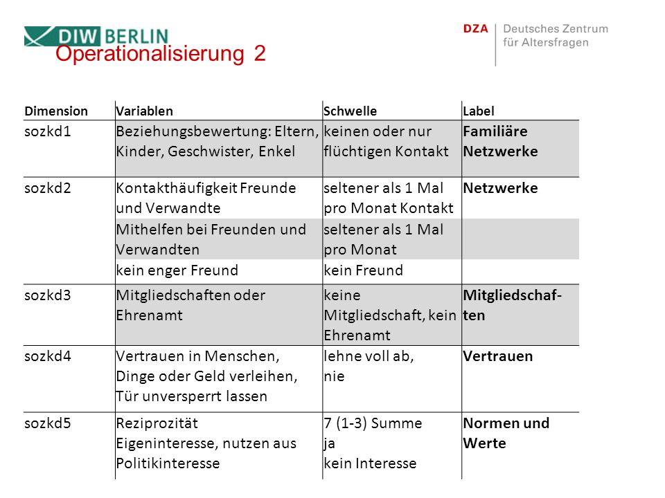 Operationalisierung 2 sozkd1