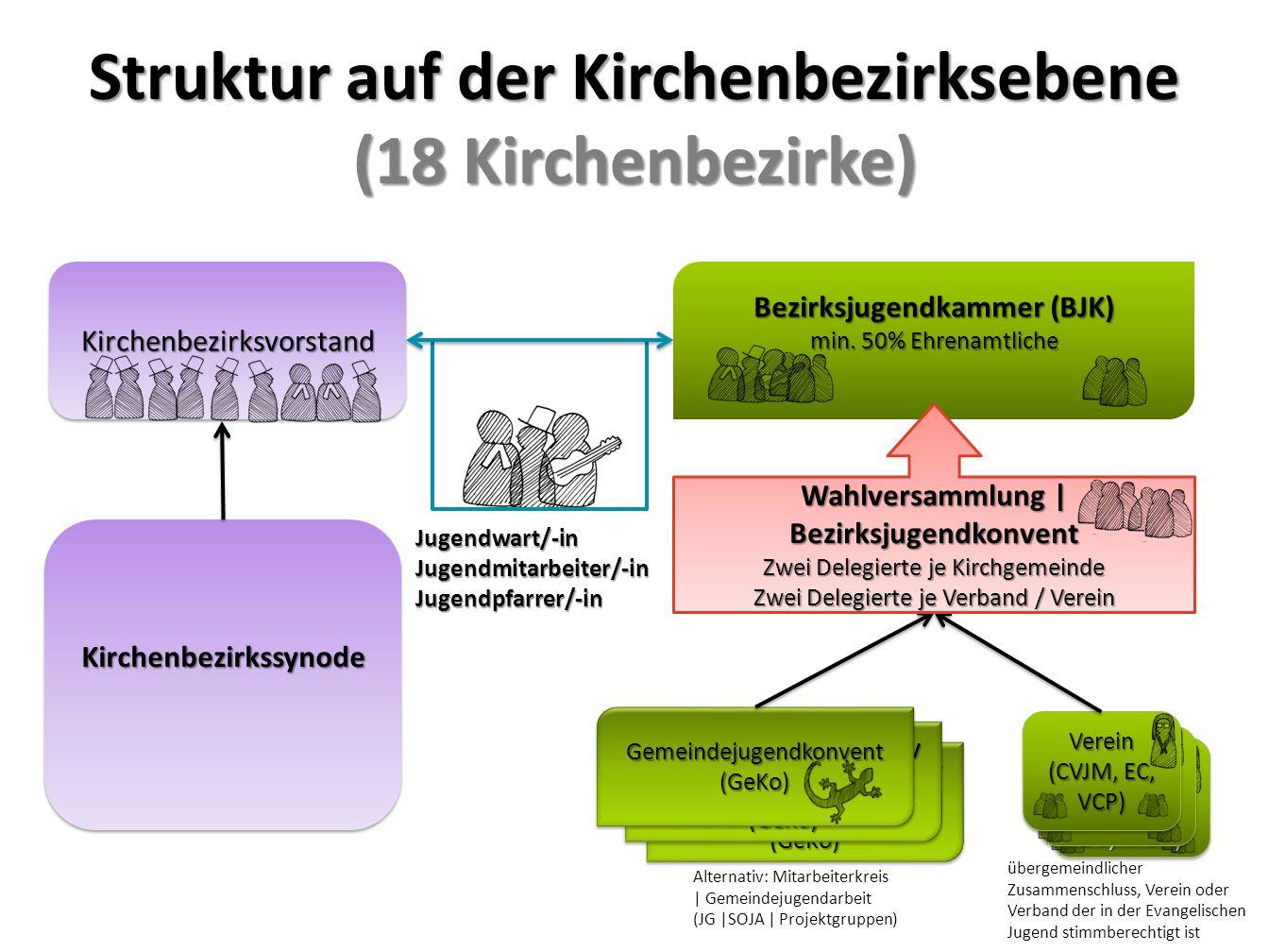 Struktur auf der Kirchenbezirksebene (18 Kirchenbezirke)