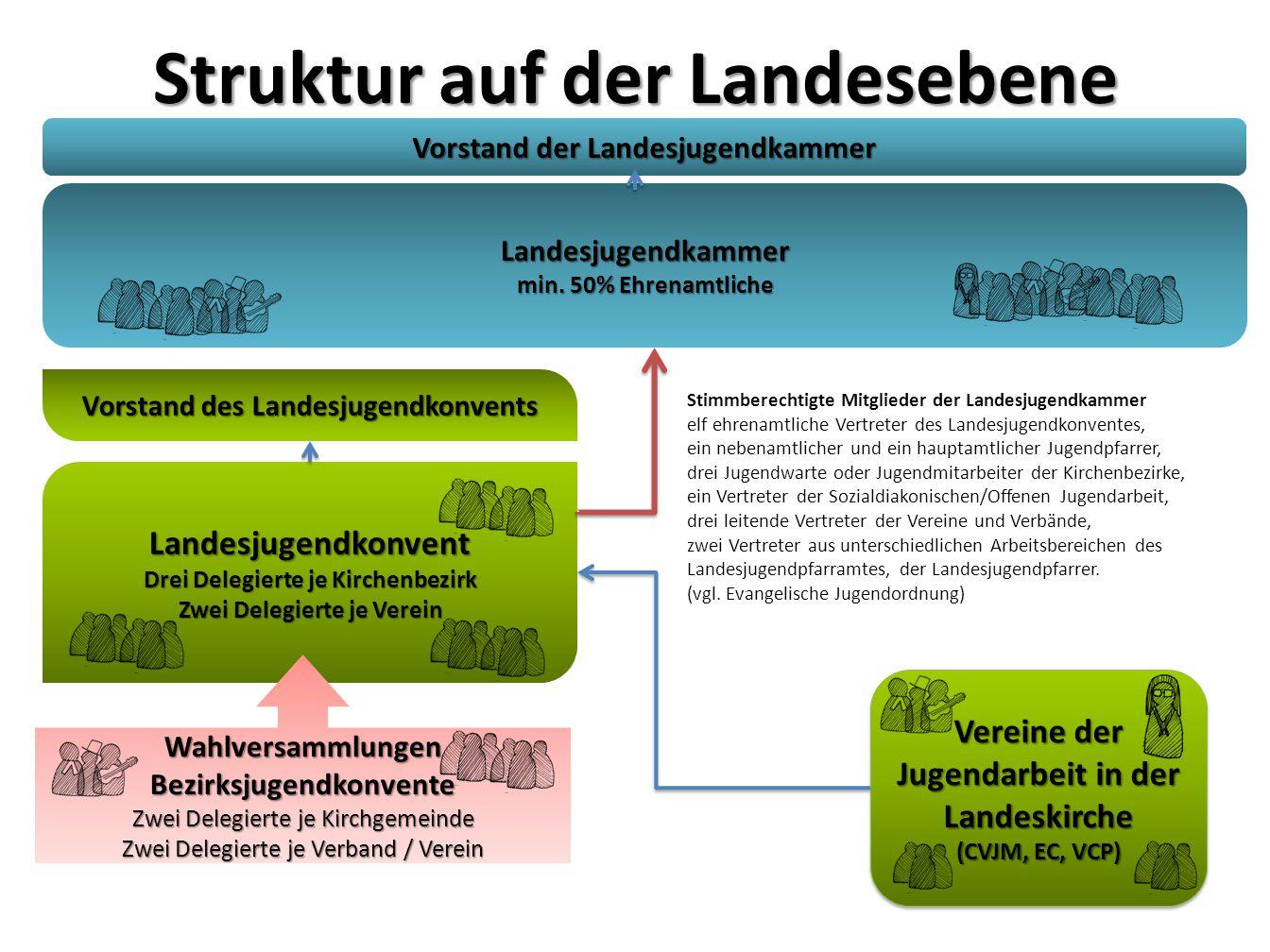 Struktur auf der Landesebene