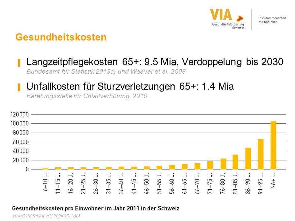 Gesundheitskosten Langzeitpflegekosten 65+: 9.5 Mia, Verdoppelung bis 2030 Bundesamt für Statistik 2013c) und Weaver et al. 2008.